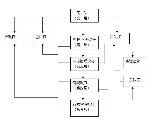 中国层次结构图